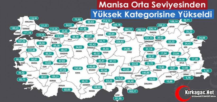 """MANİSA """"ORTA"""" SEVİYESİNDEN """"YÜKSEK"""" KATEGORİSİNE YÜKSELDİ"""